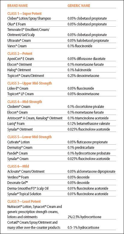Topical steroids classification british dragon eu dianabol review